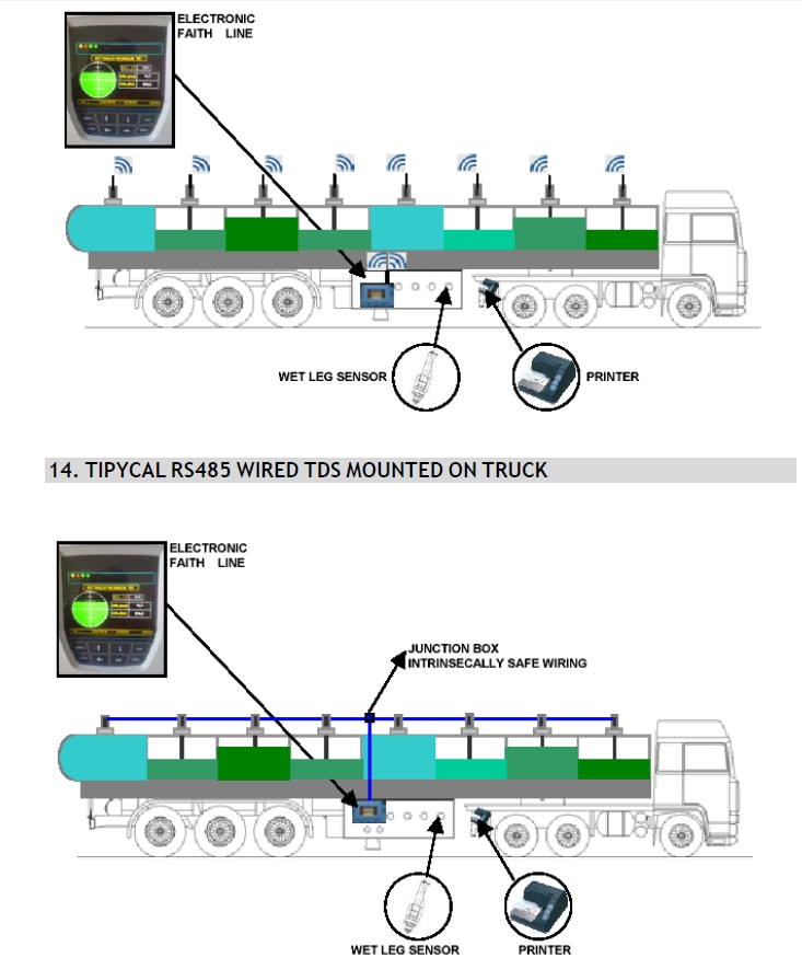 Tanker Truck Automation